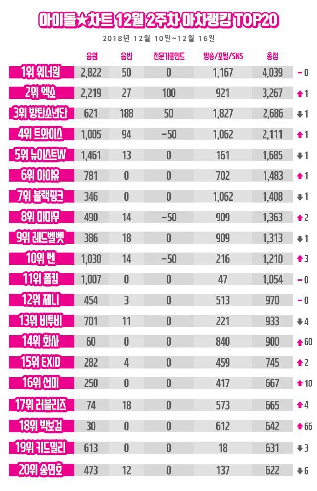 아이돌차트 워너원 아차랭킹 4주 연속 1위···'파격 무대' 화사 급상승