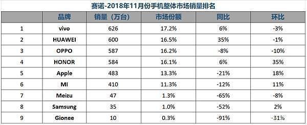 11月三星智能手机中国市场占有率仅为1% 同比下滑50%