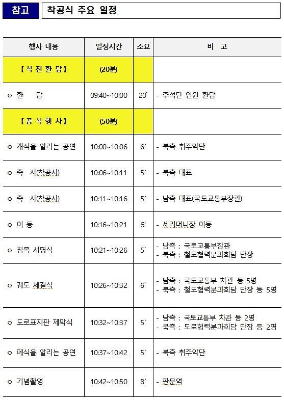 남북 철도착공식 일정표 공개…南김현미·조명균-北리선권·방강수 참석