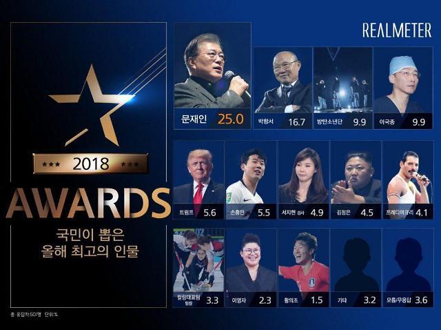 [올해 최고 인물] 문재인 대통령 1위…박항서 > 방탄소년단·이국종 순
