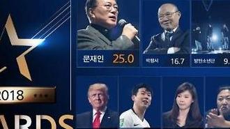 Tổng thống Moon Jae-in dẫn đầu danh sách 'Nhân vật ấn tượng của năm 2018'