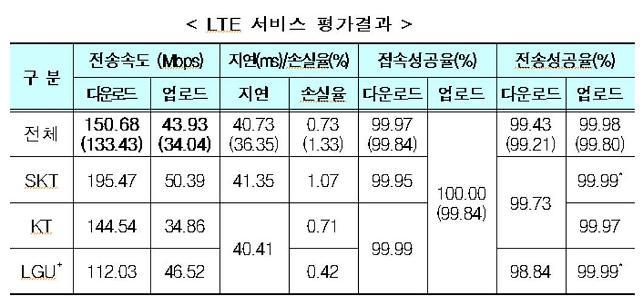 SK텔레콤 LTE 다운로드·업로드 속도 가장 빨라...동영상 품질은 유튜브가 최고