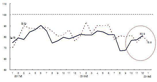 건설기업 체감경기 소폭 상승…12월 CBSI 80.9