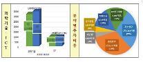 政府、今年の科学技術・ICTのR&Dに4兆3149億ウォンの投資