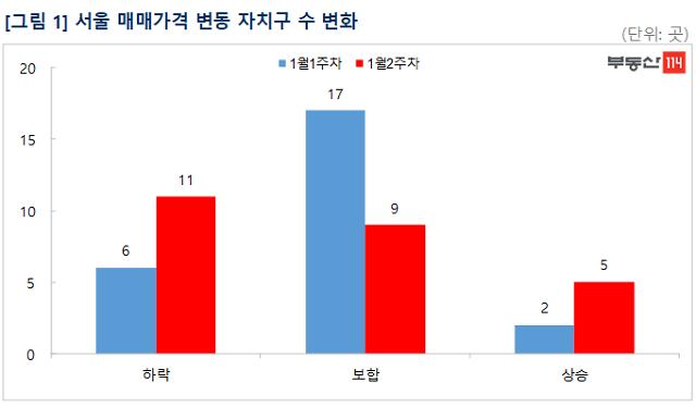 서울 25개구 중 11곳 아파트값 '마이너스' 기록...강북도 하락 확산