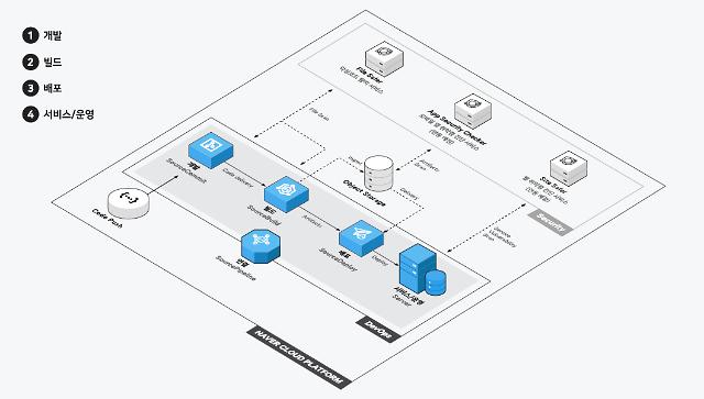 네이버 비즈니스 플랫폼, 개발자 도구 3종 출시...가이드센터도 오픈