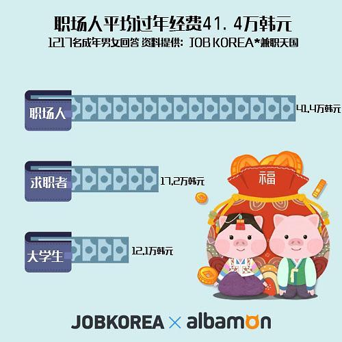 今年过年你准备花多少钱?韩国人春节花销大调查