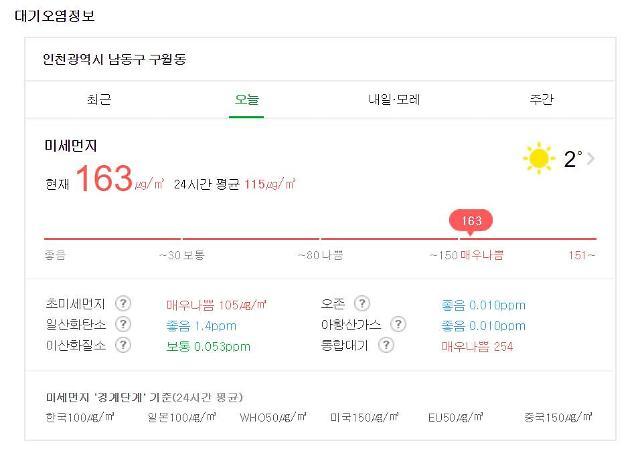 [속보] 수도권 미세먼지 나쁨...현 시각 최악은 인천광역시 남동구 구월동 163...경악