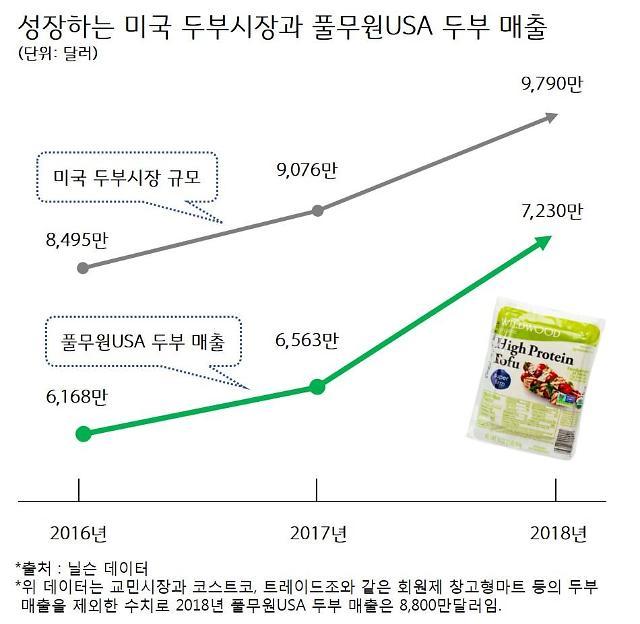 풀무원 '부전자전' 경영DNA···미국 두부사업 11.1% 성장 '1위'