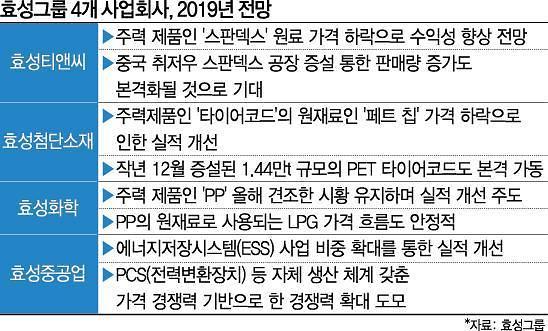 효성, 4개 사업회사 올해 일제히 '성장궤도'…조현준 '선경지명' 통했다