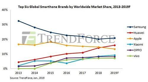 2019全球智能机市场缩水 华为压制苹果位居第二