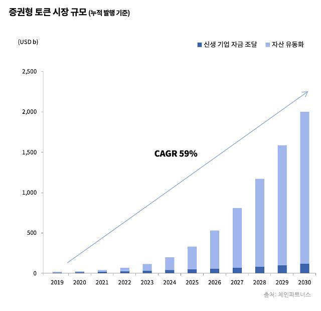 """""""2019년, 증권형 토큰 인프라 태동하는 원년 될 것"""""""