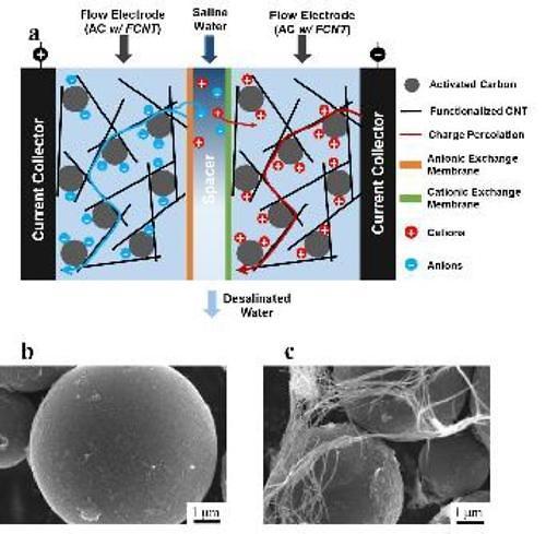 Researchers develop highly-effective desalination technology using carbon nanotubes