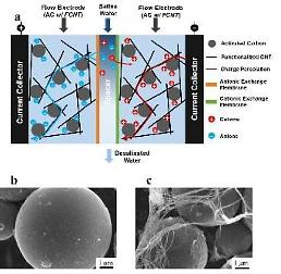 .Researchers develop highly-effective desalination technology using carbon nanotubes.