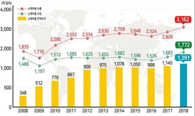 지난해 소재·부품 수출 3162억 달러로 전년 대비 11.8%↑…역대 최대