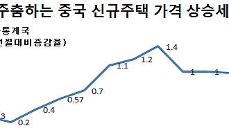 '부동산시장 양극화' 중국 신규주택 가격 상승률 8개월래 '최저'
