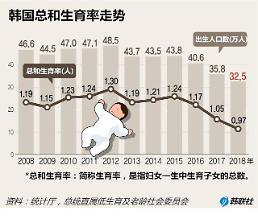 .韩2018年总和生育率初步核实为0.96名.