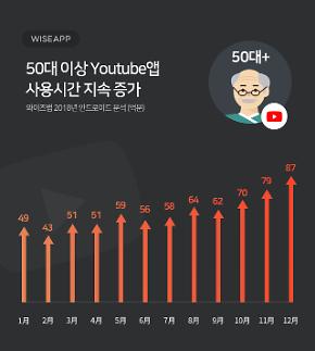 유튜브, 중장년층도 매료...50대 이상 사용시간 1년간 78%↑