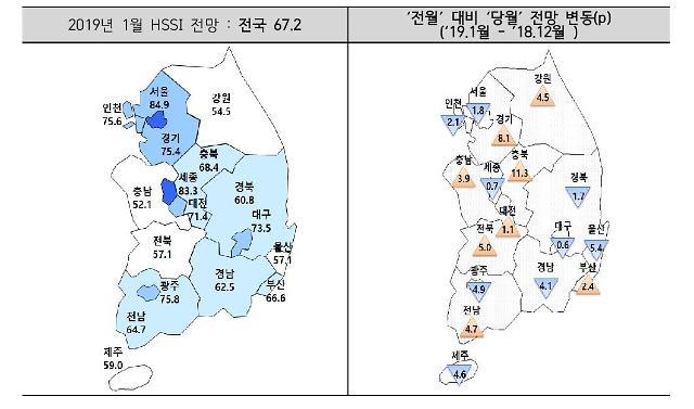 """1월 분양사업 체감경기 냉각기 지속…""""4개월 연속 60선"""""""