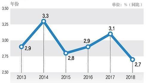 韩国2018年经济增长率为2.7% 创六年来新低