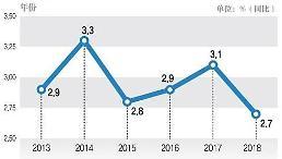 .韩国2018年经济增长率为2.7% 创六年来新低.