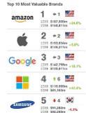 .三星位列全球品牌价值500强榜第5.