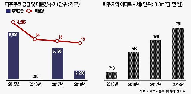 경기도 파주, 부동산업계 주목… GTX·남북경협 호재