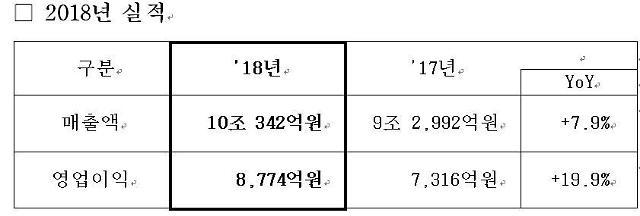 삼성SDS 지난해 영업익 8774억, 전년비 20%↑…매출 10조 돌파