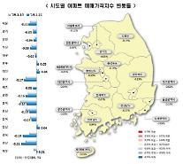 ソウルのアパート価格、5年間で最大幅の下落-0.11%...売買、傳貰価格すべて下落