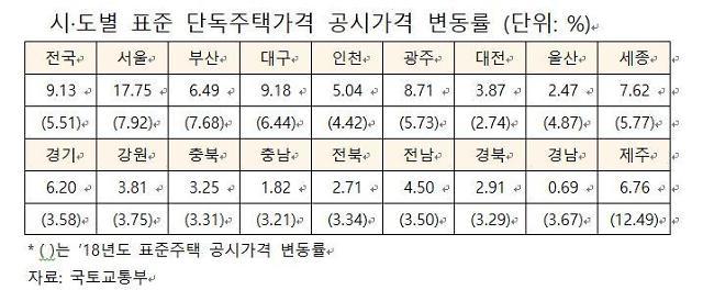 삼성·논현·방배·한남·이태원·성북동 등 세금 폭탄?…서울 공시 지가 17.75%↑