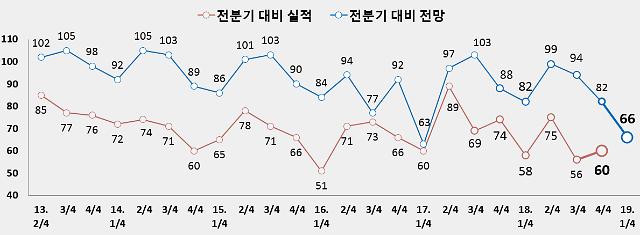 인천지역 기업, 2019년 1/4분기 체감경기 하강 국면 지속