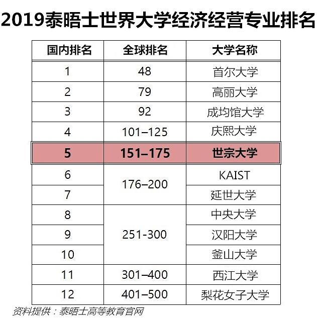 2019泰晤士世界大学经营经济专业排名:世宗大学位列韩国第五