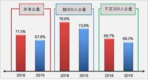 今年七成韩国企业将发放年终奖 人均奖金不到7000元
