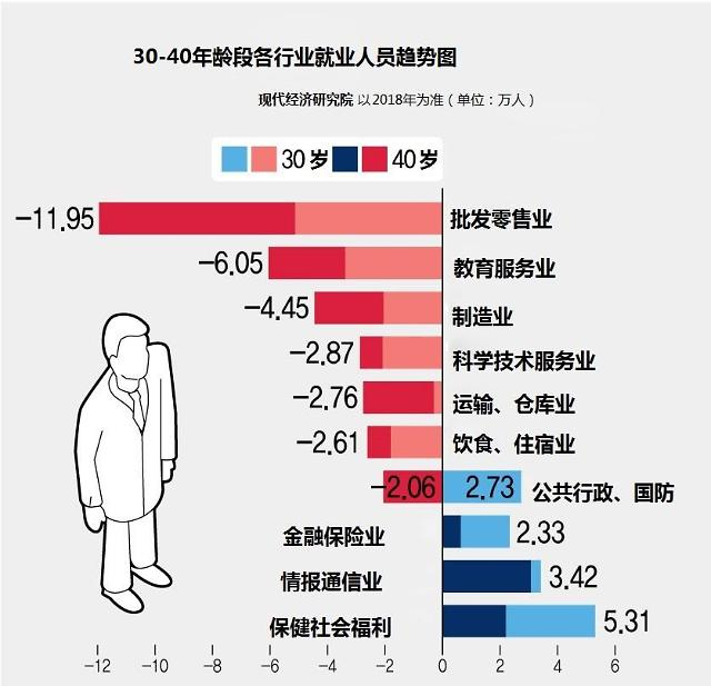 韩创造新就业岗位能力下降 中年就业危机严重