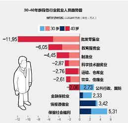 .韩创造新就业岗位能力下降 中年就业危机严重.