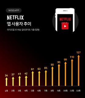 넷플릭스 韓 이용자 127만명...1년새 274%↑