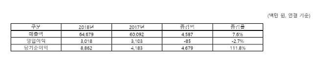 이글루시큐리티 2018년 매출 646억원, 전년비 7.6% 증가