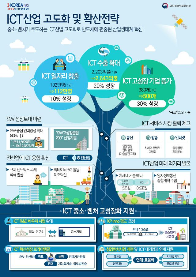 정부, ICT 산업구조 '환골탈태'…3조2000억원 투입