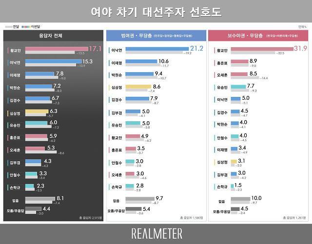 [그래픽] 지지율 1위 장착한 황교안…한국당 당권주자 3인방도 10위권