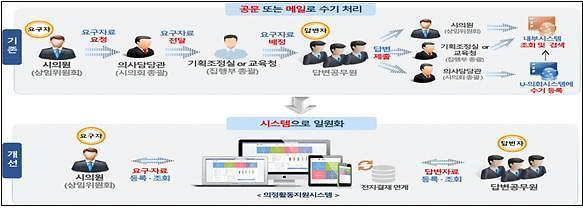 스마트해진 서울시의회… 전국 지자체 첫 의정활동지원시스템 구축