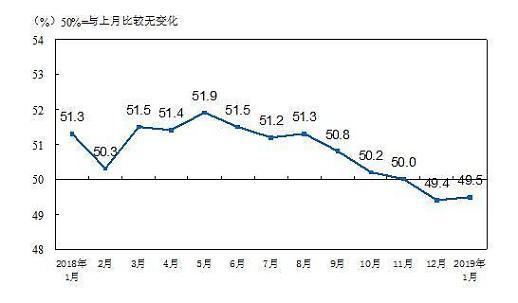 중국 제조업 경기 2개월 연속 위축세...전망은 더 우울 (상보)