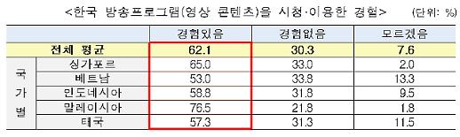 """아세안 시청자 3명 중 2명 """"한국 방송 본 적 있다""""...韓 드라마 가장 인기"""