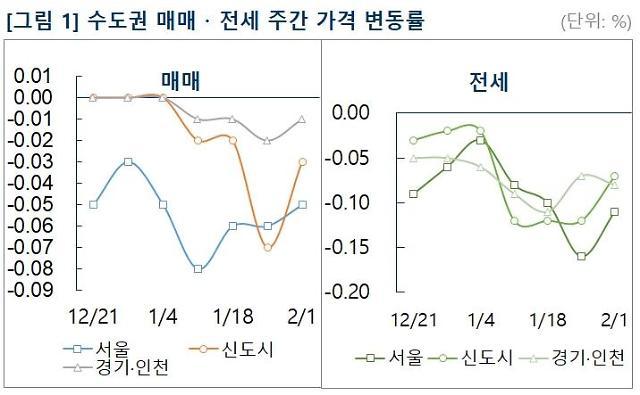 서울 아파트값 12주 연속 하락… 재건축 시장도 14주 내림세