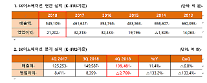 SKイノベーション、昨年第4四半期に赤字2780憶ウォン