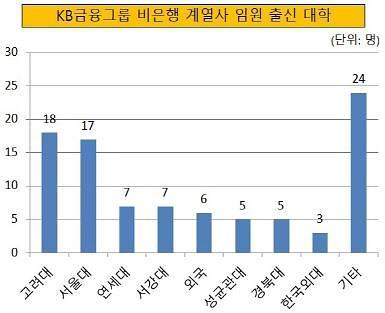 [금융사 경영진 심층 분석] 비은행 M&A로 성장한 KB금융그룹, 임원 출신 황금비율