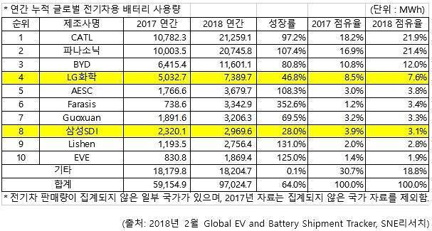 """지난해 글로벌 전기차용 배터리 사용량 """"LG화학 4위·삼성SDI 8위"""""""