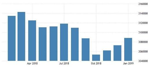 中 1월 외환보유액 3조880억달러...위안화 강세에 3개월째 증가