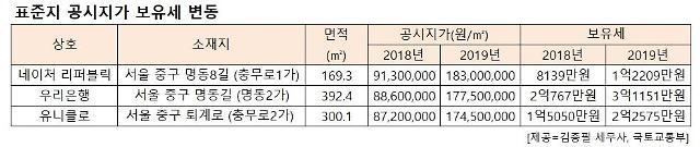 강남·중구 등 고가 토지 보유세 50% 상한까지 상승 속출