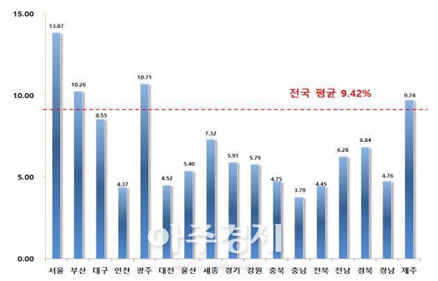 대구시 표준지공시지가, 전년도 대비 8.55% 상승