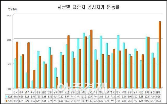 경북도내 표준지공시지가 결정·공시...평균 6.84% 상승